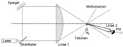 Experimenteller Aufbau einer Laser Doppler Velocimetry