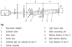 Laser diffraction methods